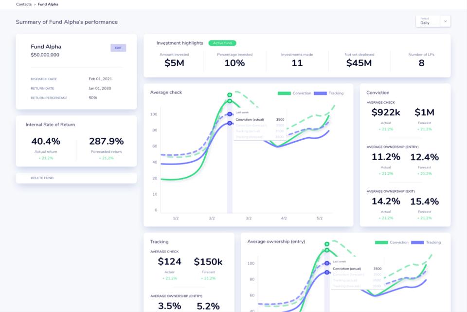 Visualized key metrics